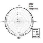 Earthworks M30 Microphone: Setting a New Standard