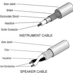 Why Speaker and Instrument Cables are Not Interchangeable