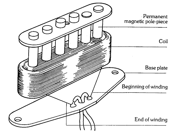 Wax Potting Guitar Pickups Explained