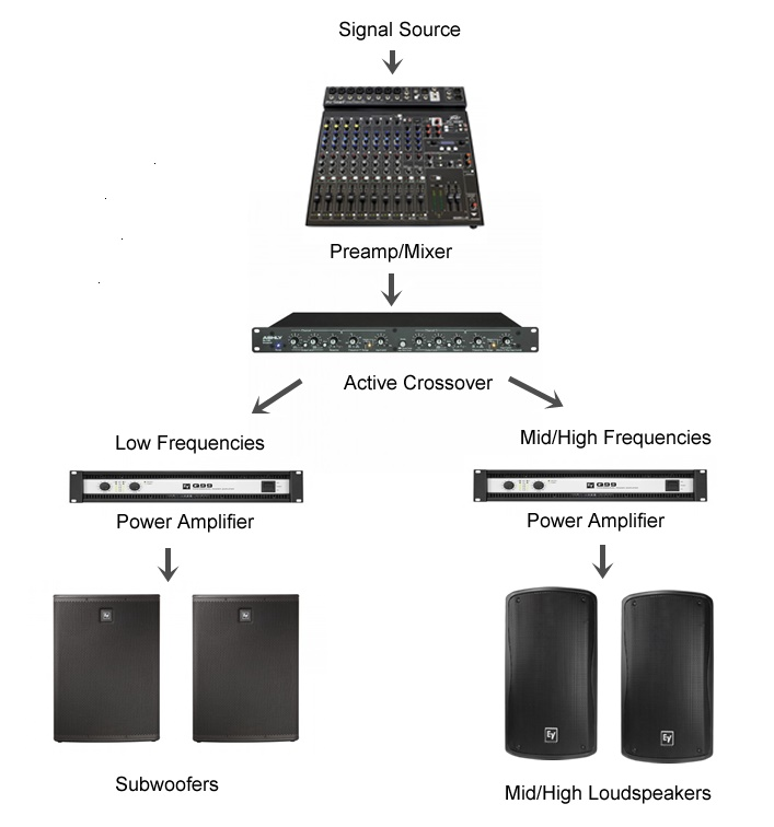 The Benefits Of Bi-Amping Your PA System